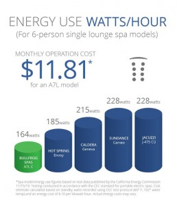 Energy Use Watts/Hours
